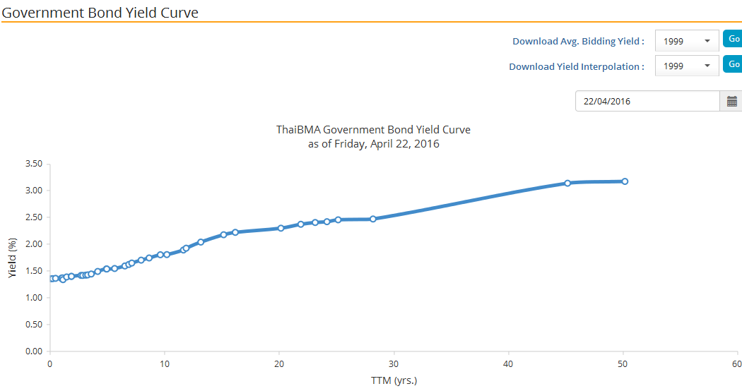 Government Bond Yield Curve 2016.png